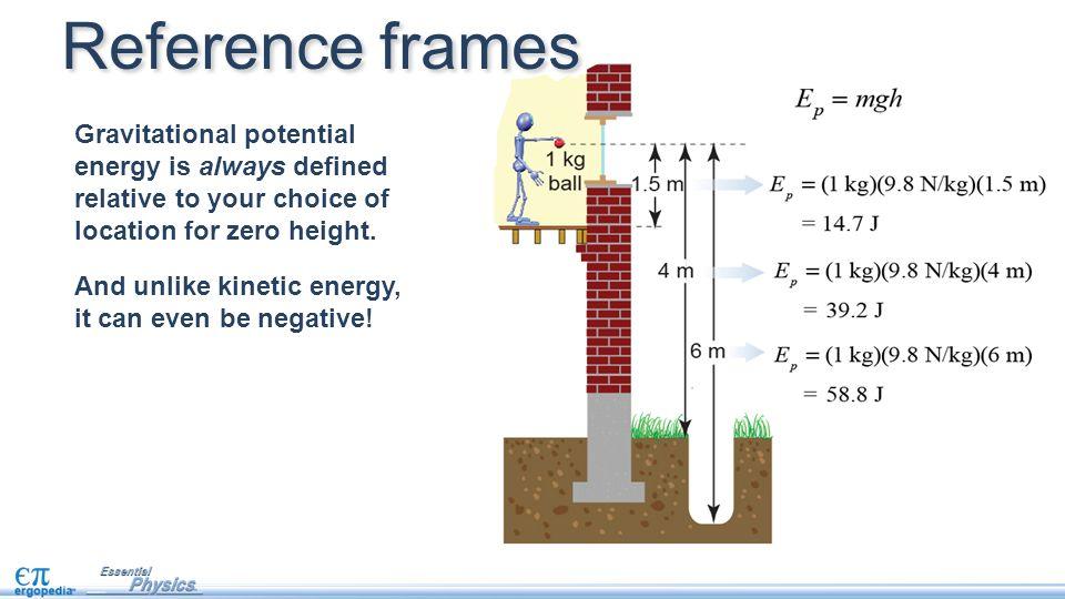 gravitational energy essay Key words: fermat's last theorem free energy gravitation inertia the  principle  vc 2015 physics essays publication 208 physics essays 28, 2 ( 2015).