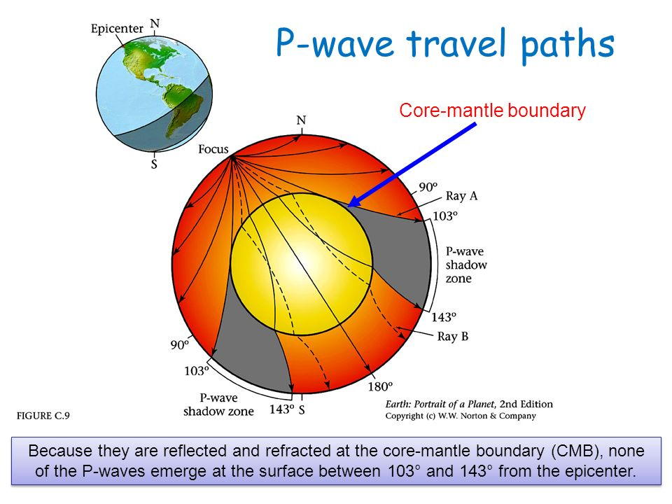 The crust and the earths interior ppt download c09g p wave travel paths core mantle boundary sciox Gallery