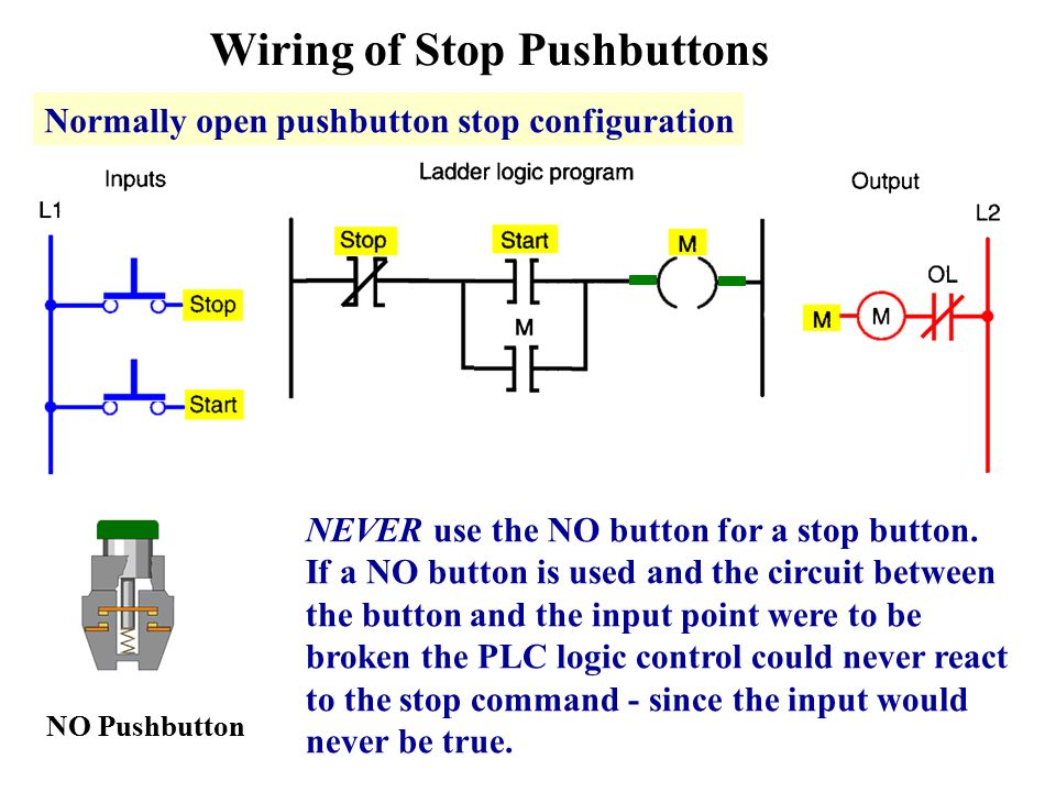Programmable logic controllers ppt video online download 51 wiring of stop pushbuttons normally open ccuart Image collections