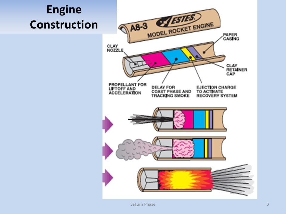 Model rocketry saturn phase ppt video online download 3 engine construction saturn phase ccuart Gallery