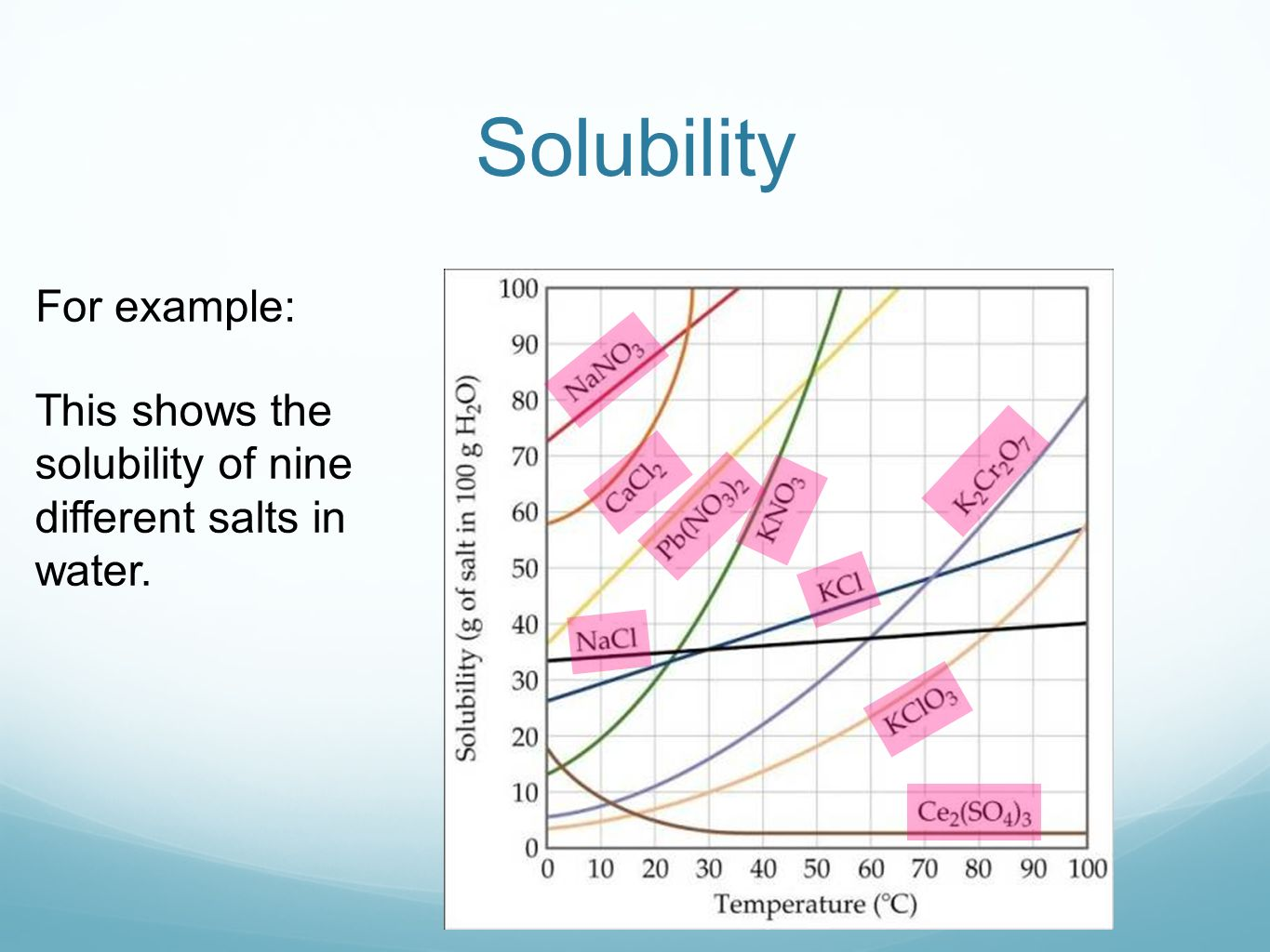 an experiment determining the solubility of salt in various temperatures Most solid substances that are soluble in water are more soluble in hot water than in cold water this experiment examines solubility at various temperatures.
