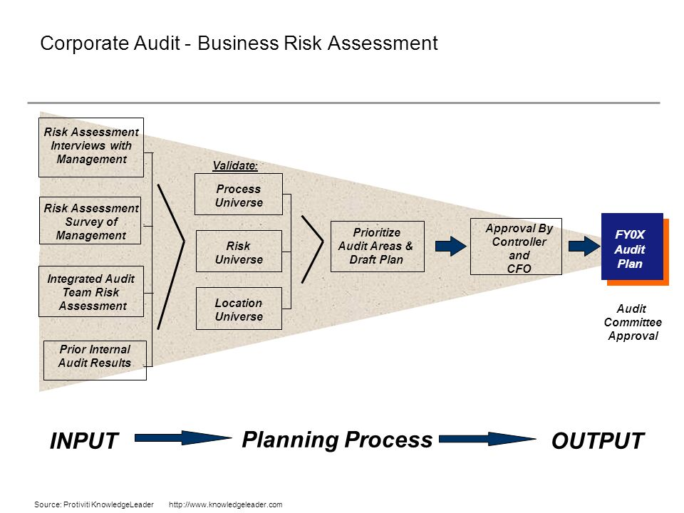 management integrity on audit planning and The following internal audit plan is submitted for tra is committed to safeguarding the financial integrity of the fund accounting, business management.