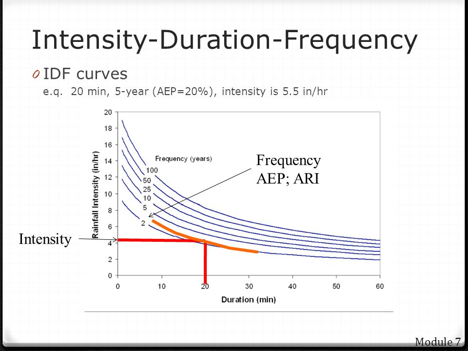 relationship between rainfall intensity duration and frequency