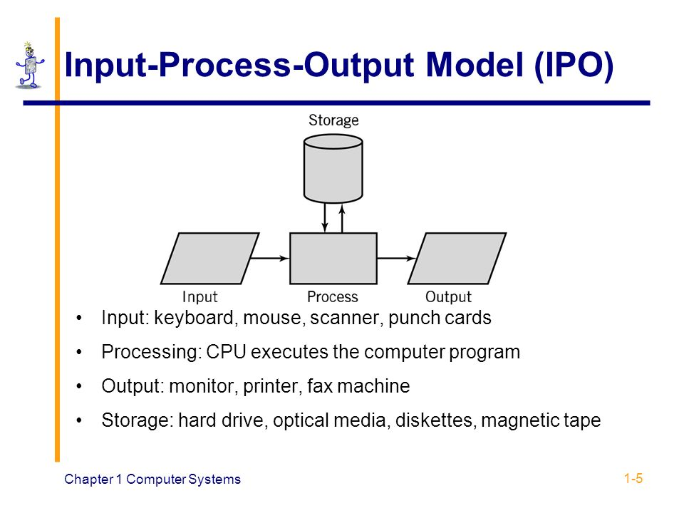 input process output A graphical representation of all the factors that make up a process an input- process-output diagram includes all of the materials and information required for the process, details of the process itself, and descriptions of all products and by- products resulting from the process.