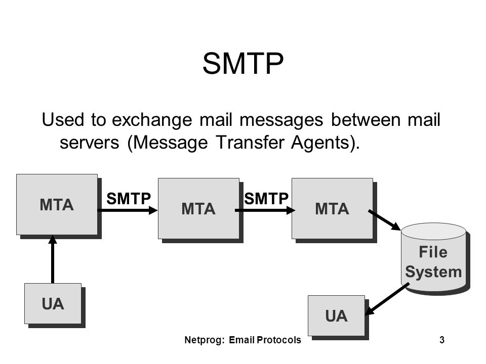 email protocol smtp pop and mime What is mime mime (multi-purpose internet mail extensions) is an extension of the original internet e-mail protocol that lets people use the protocol to exchange different kinds of data files on the internet: audio, video, images, application programs, and other kinds, as well as the ascii text handled in the original protocol, the simple mail transport protocol (.