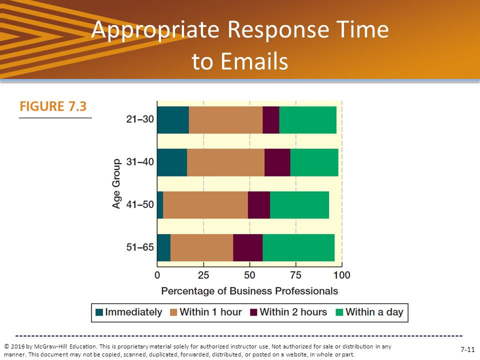 Email response time online dating