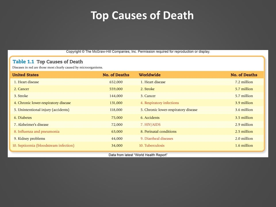 top 3 leading causes of death According to the cdc, in 2013, 611,105 people died of heart disease, 584,881 died of cancer, and 149,205 died of chronic respiratory disease—the top three causes of death in the us the newly calculated figure for medical errors puts this cause of death behind cancer but ahead of respiratory disease.