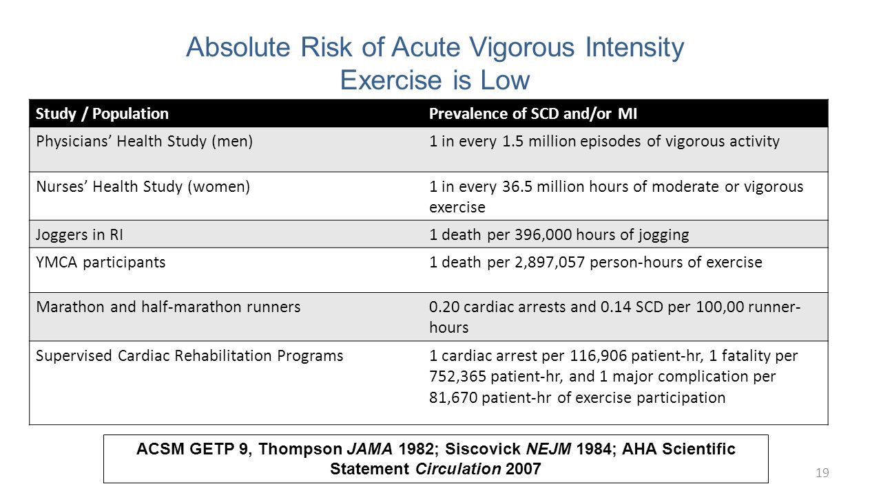 an analysis of the weekly vigorous exercise participation Here's an article about the newly-issued official guidelines on recommendations for exercise prescription in type 2 diabetes it.