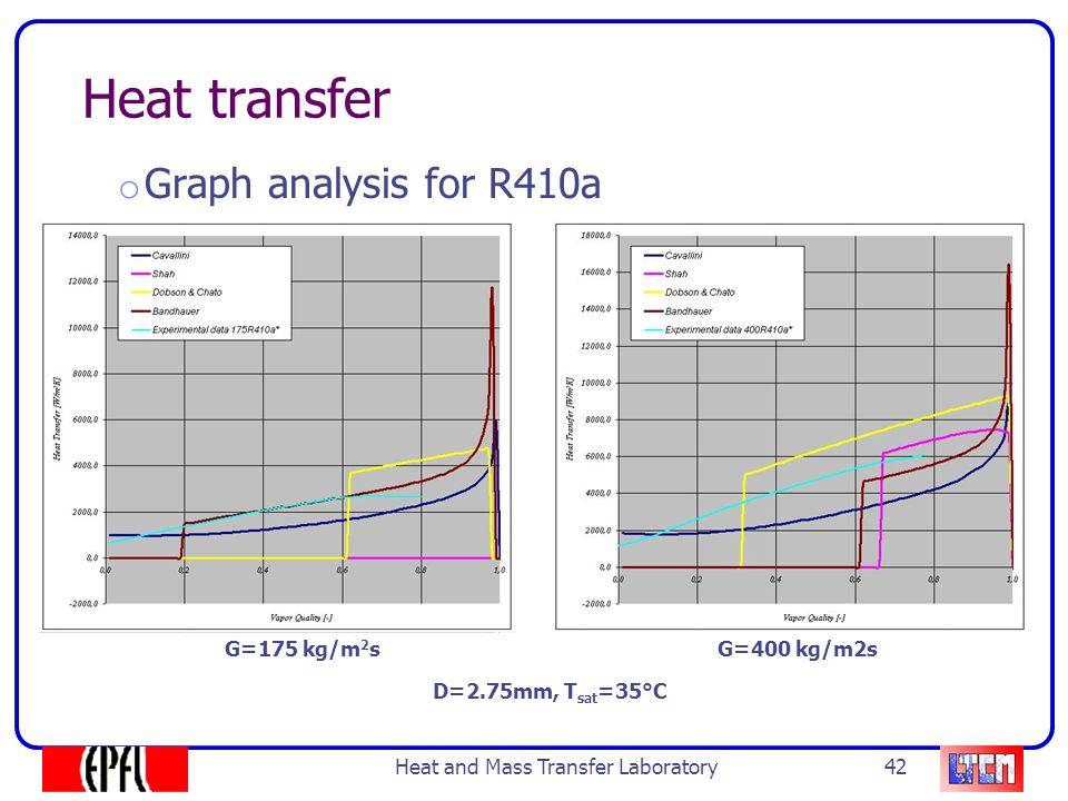 heat and mass transfer lab 1 Manual heat transfer lab gudlavalleru engineering college heat transfer lab lagged pipe 9 laagggged p piipee aim 1 to determine heat flow rate through the lagged.