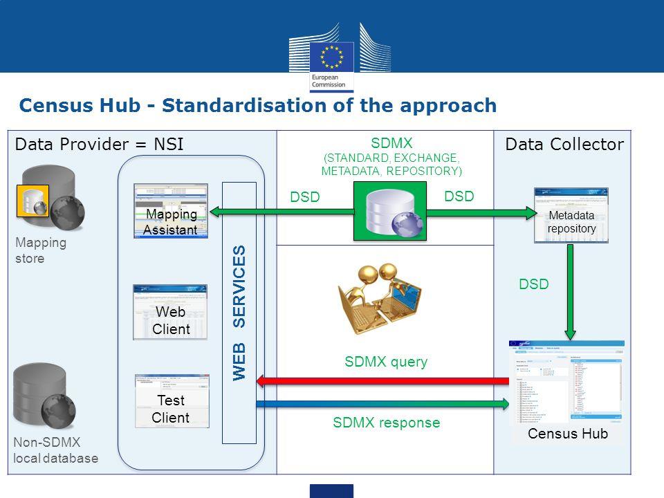 data service hub