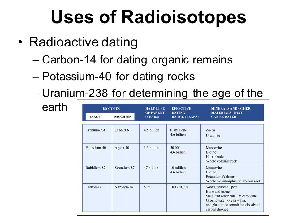 carbon dating using radioisotopes Radioactive carbon dating or carbon-14-dating is used to find the age of speciments that are no more than  radioisotopes are atoms which have an unstable.
