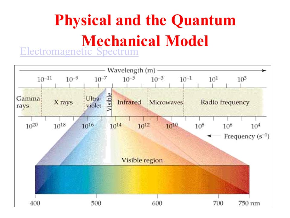 quantum mechanics and spectrum Quantum mechanics, group theory, and c 60  the nmr spectrum showed a single resonance  the quantum mechanical behavior of an individual electron restricted to .