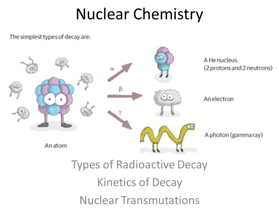 Types of Radioactive Decay Kinetics of Decay Nuclear ...