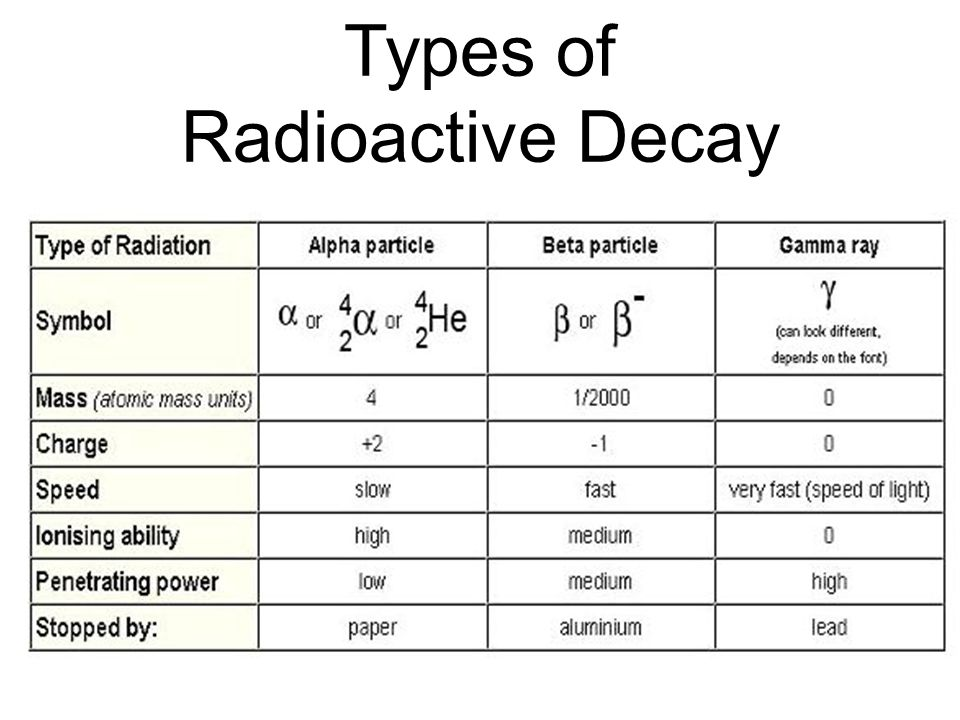 types of radioactive dating