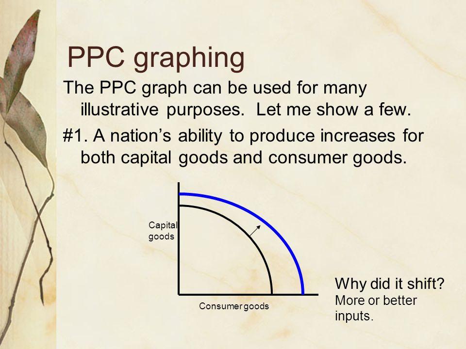 ppc graph