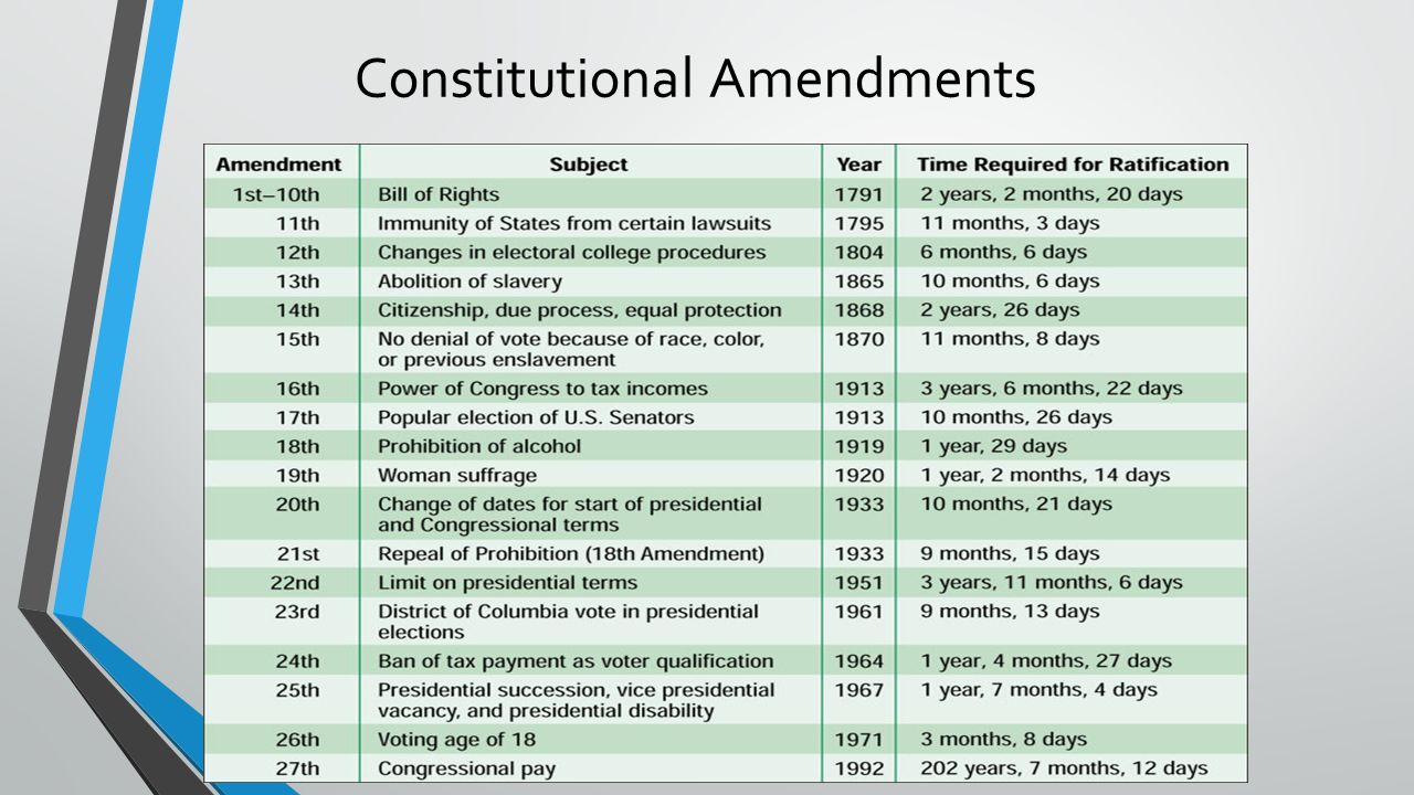 constitutional amendments 2018-6-4  news about constitutional amendments commentary and archival information about constitutional amendments from the new york times.