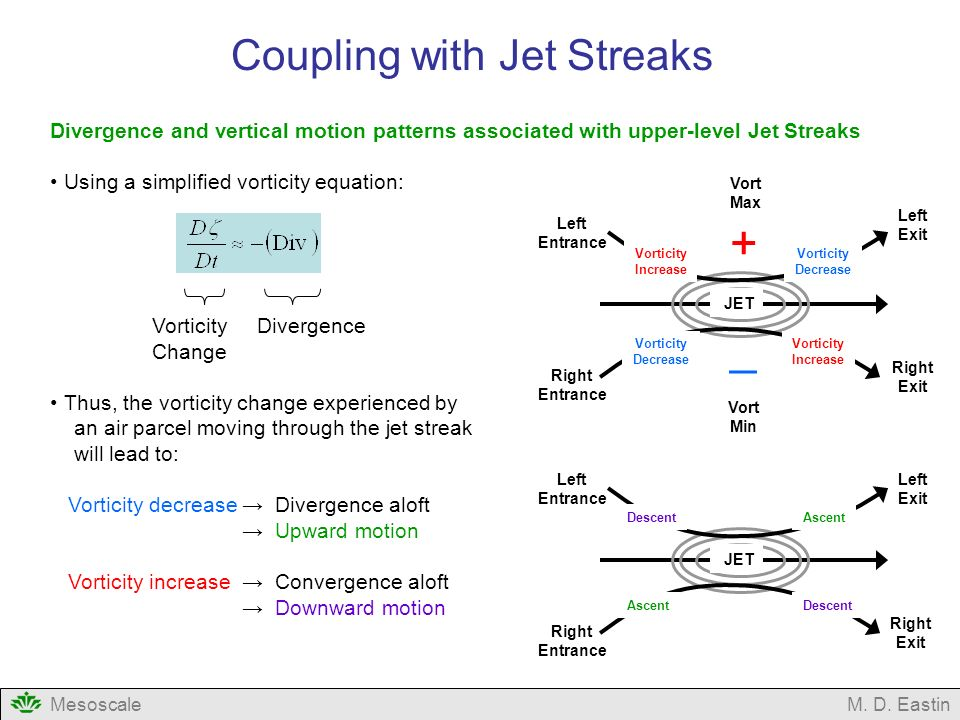 Coupling with Jet Streaks