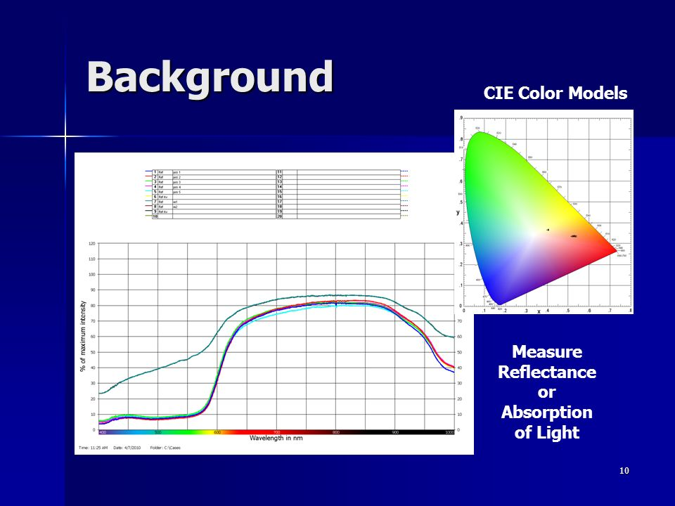 Background CIE Color Models Measure Reflectance or Absorption of Light