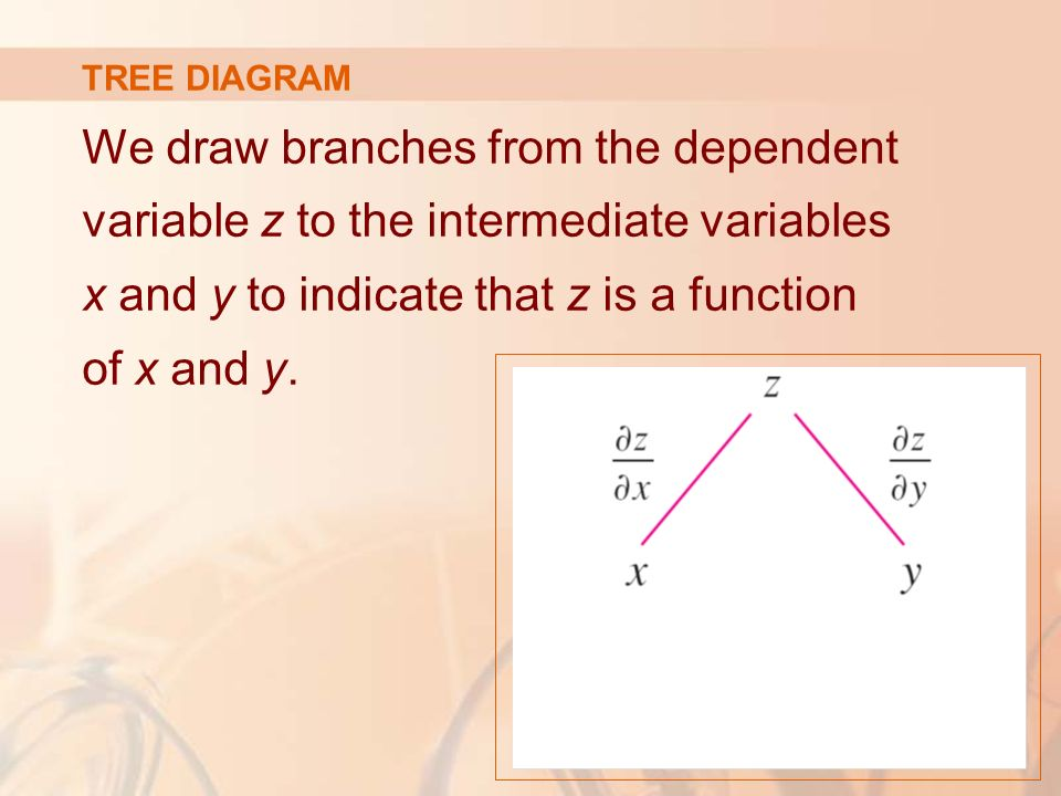 11 partial derivatives ppt video online download 34 tree diagram we draw branches from the dependent variable z to the intermediate variables x and y to indicate that z is a function of x and y ccuart Gallery