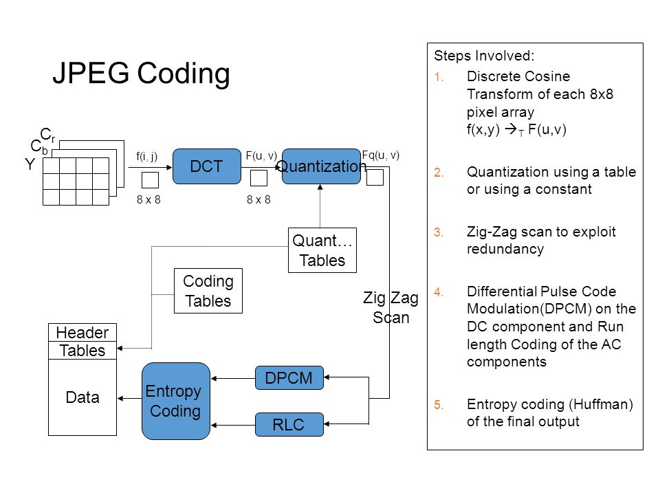 Cs654 digital image analysis ppt video online download for Quantization table design revisited for image video coding