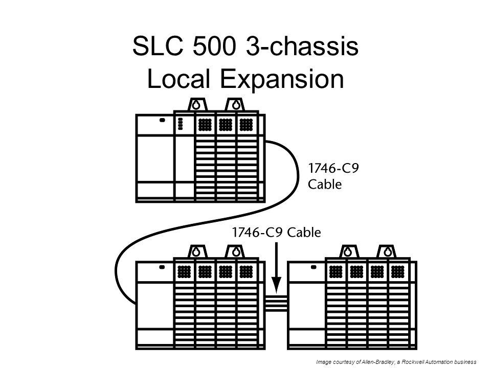 putting together a modular plc