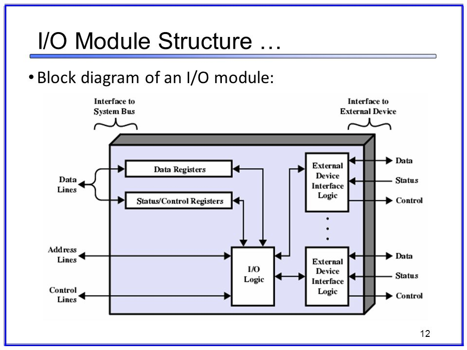 It3002 computer architecture ppt download 12 io module structure block diagram of an io module ccuart Choice Image