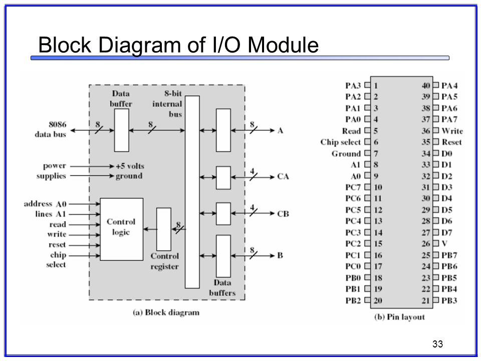 It3002 computer architecture ppt download 33 block diagram of io module ccuart Choice Image