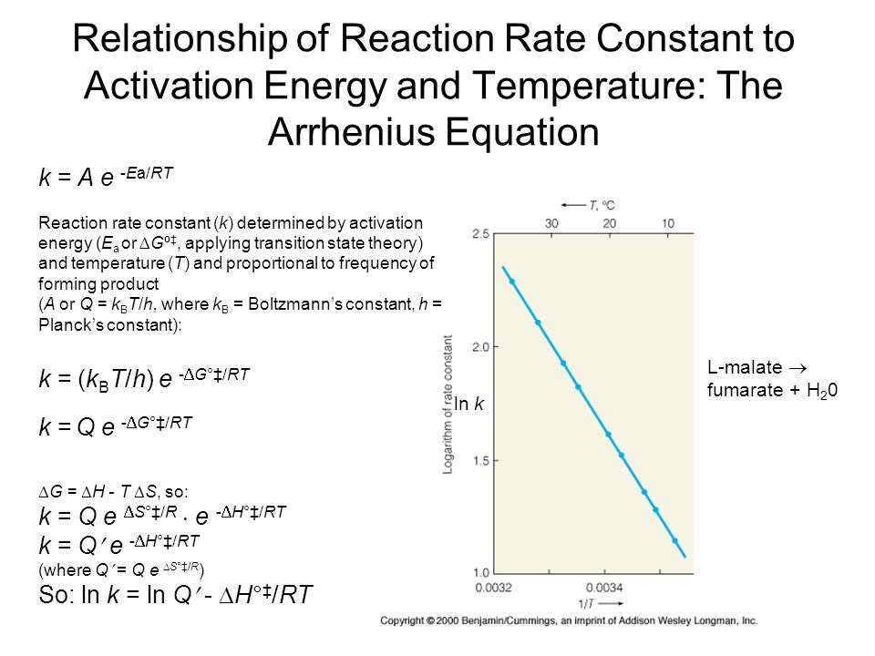 activation energy temperature equation