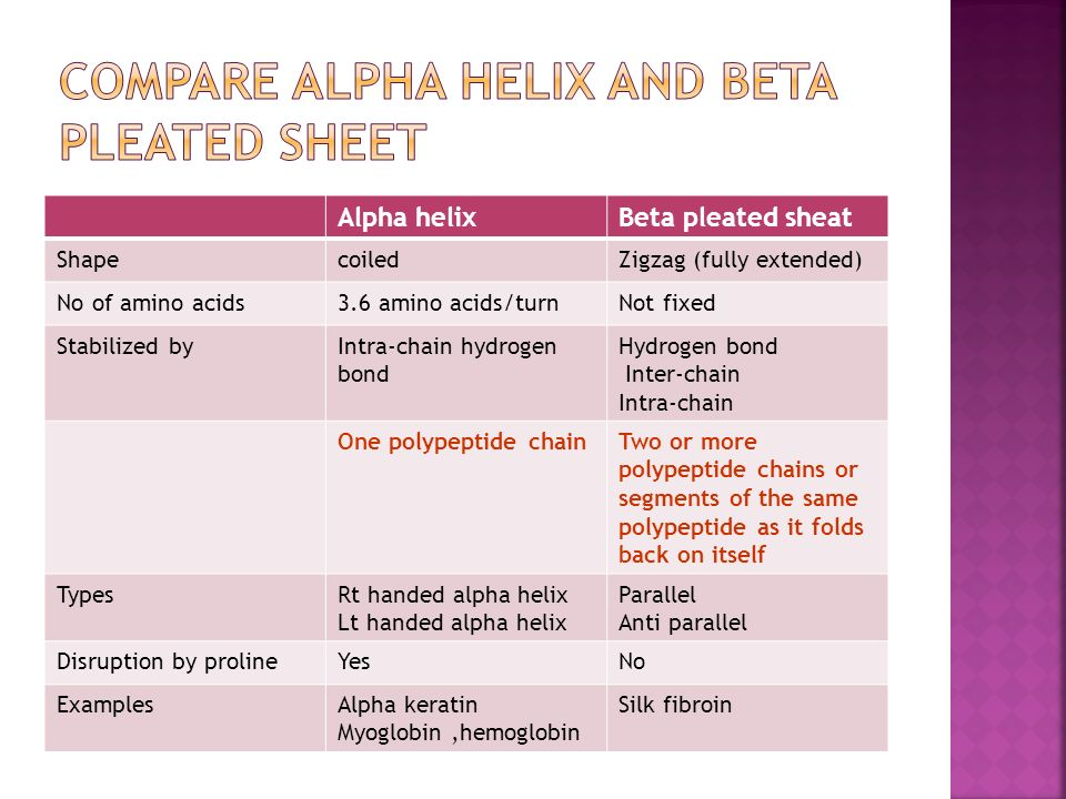 Alpha Helix And Beta Pleated Sheet Amino acids and protei...