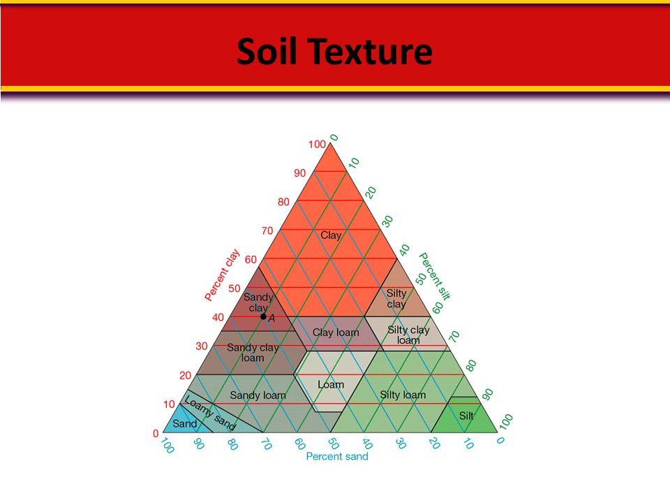 Soils soil formation the results of weathering ppt for Soil forming minerals