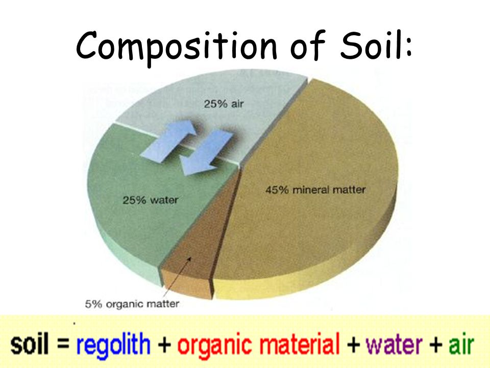 Soils soil formation the results of weathering ppt for Soil composition definition