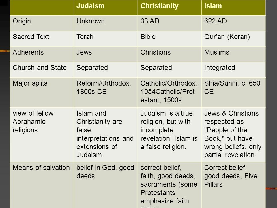 Abrahamic Religions Comparison