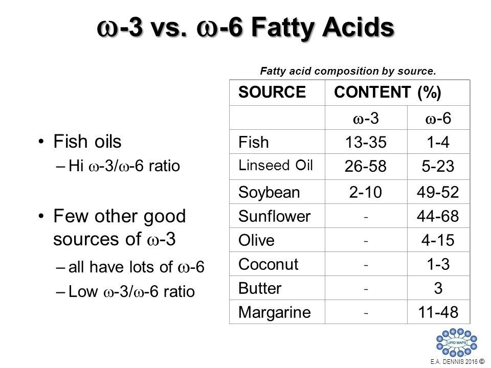 Professor edward a dennis ppt video online download for Coconut oil vs fish oil