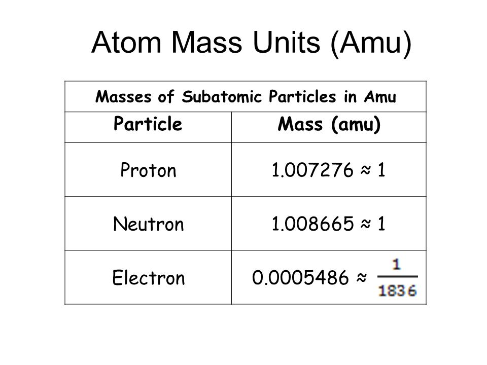 9395184 on Unit Atoms And The Periodic Table