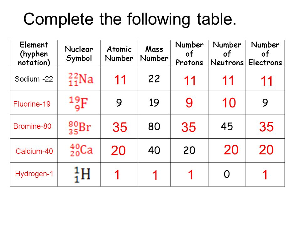 atomic theory and the periodic table ppt download - Periodic Table Of Elements With Names And Symbols Download