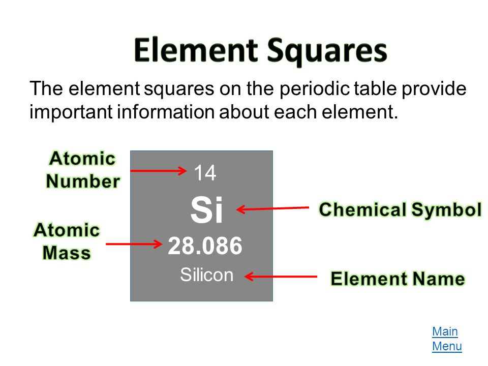 Atomic theory and the periodic table ppt download element squares the element squares on the periodic table provide important information about each element urtaz Gallery