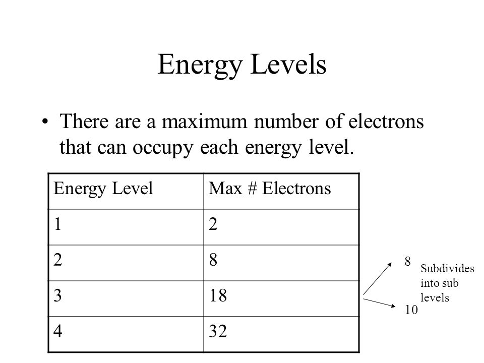 how to build energy levels
