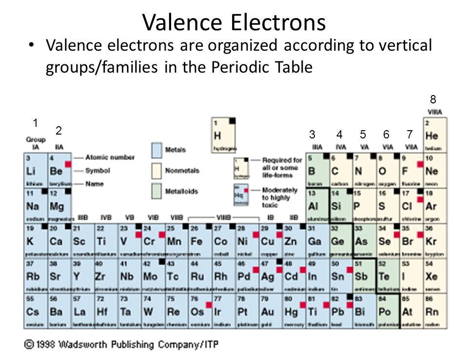 Periodic table valence electrons periodic table groups periodic periodic table valence electrons periodic table groups the mighty electron ppt download urtaz Images