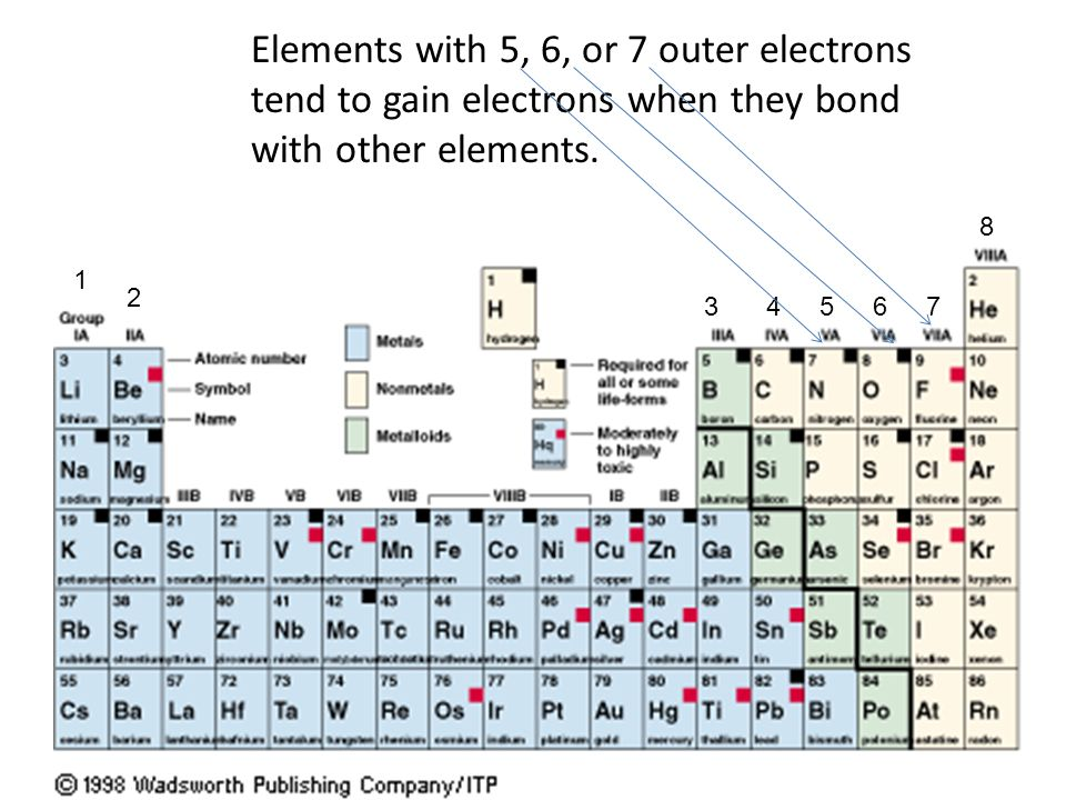 The Mighty Electron Ppt Download
