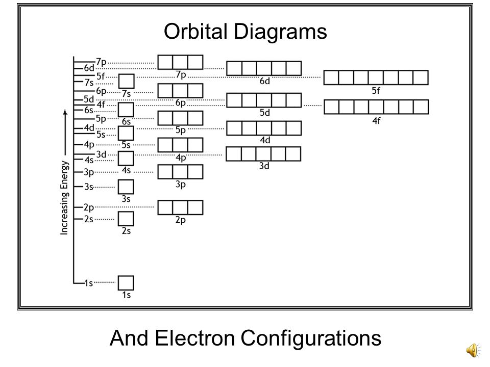 Orbital Diagrams | Orbital Diagrams And Electron Configurations Ppt Video Online