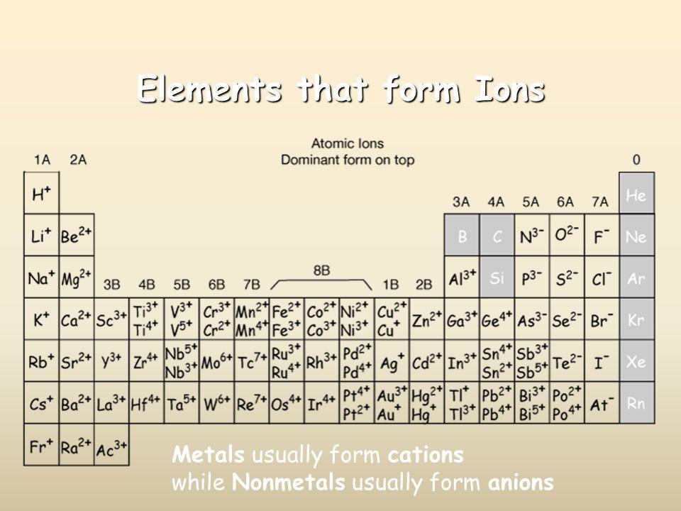Ionic Compound Formulas - ppt download