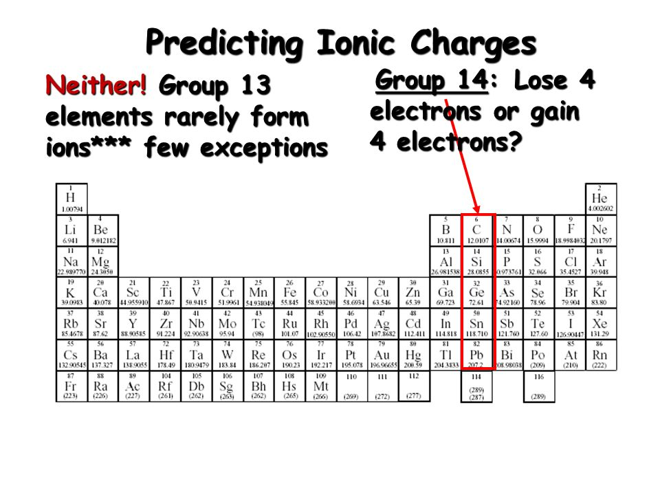 Ionic compound formulas ppt download predicting ionic charges urtaz Image collections