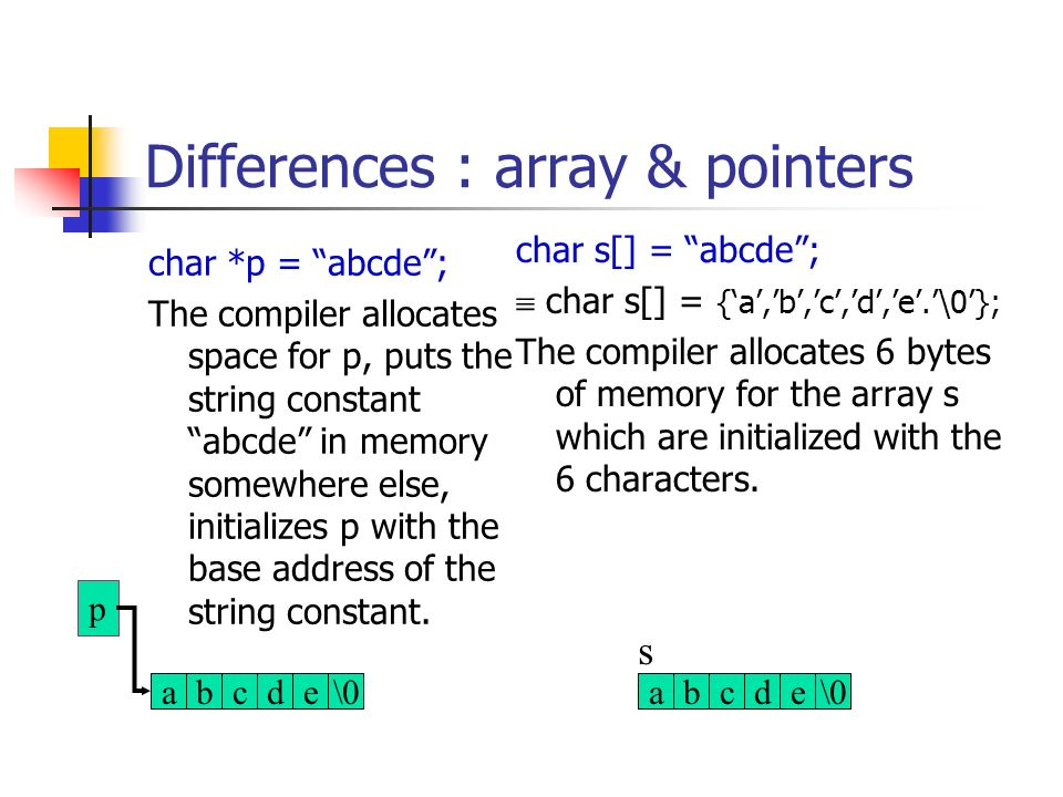 how to return char array in c