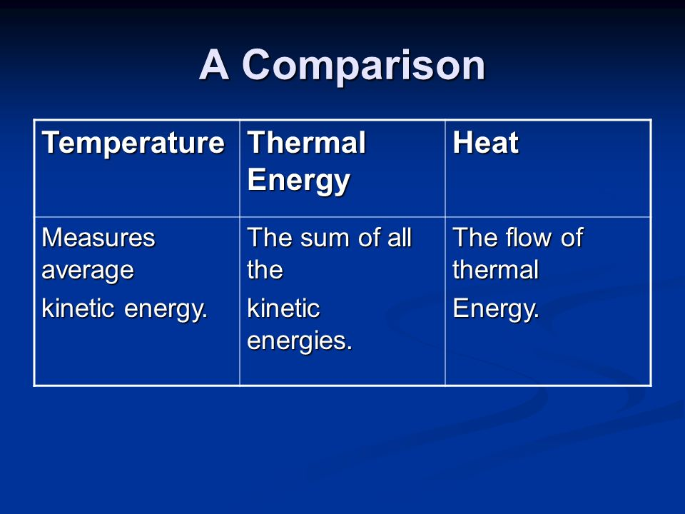 energy and heat flow Calculations of heat transfer conservation of energy theorem is also applied to heat transfer in an isolated system, given heat is always equal to taken heat or heat change in the system is equal to zero if two objects having different temperatures are in contact, heat transfer starts between them the amount of heat given is.
