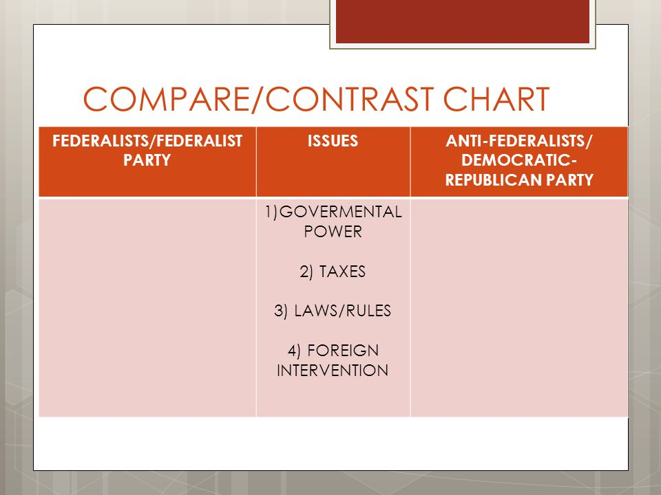 compare and contrast democrats and republicans essay Have you been assigned a compare and contrast essay but cannot decide upon  a timely topic  compare and contrast the democratic and republican parties.