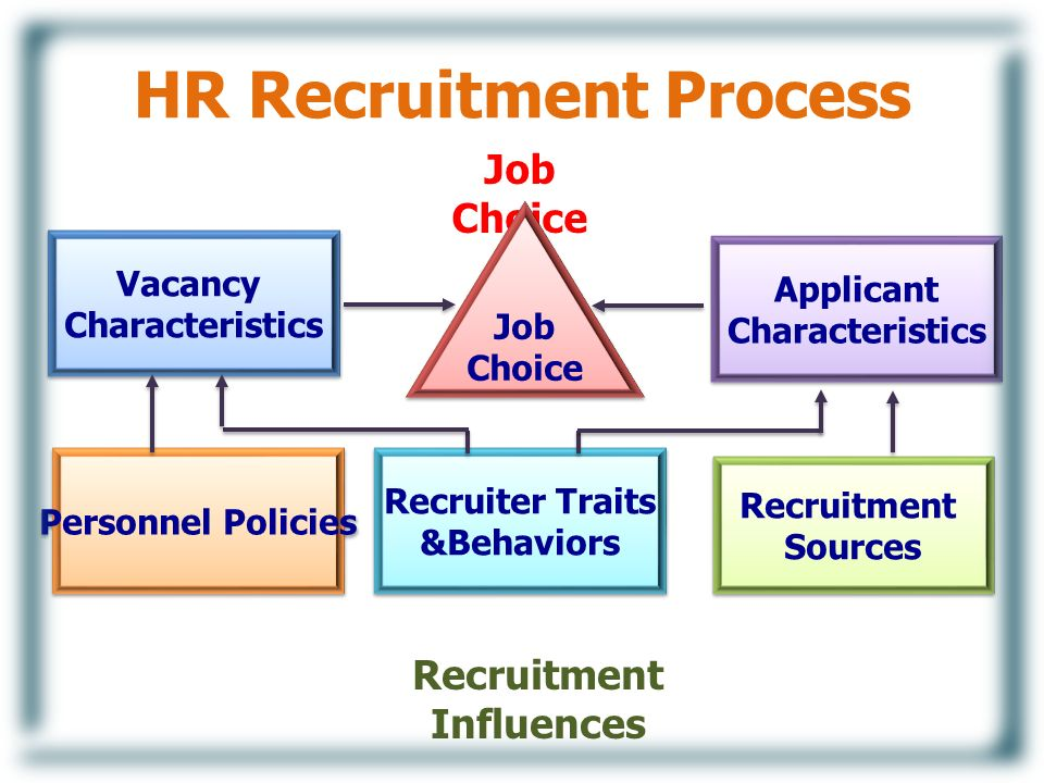 how to choose a job recruiter