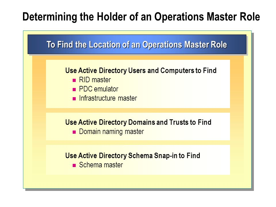Module 12 Managing Operations Masters  Ppt Download. Music Colleges In The Uk Crowd Control Direct. Real Estate Lawyers Los Angeles. Electronics Degrees Online Adp Small Business. Unit Test Functional Test Storage Unit Rental. Au Pair Interview Questions Iowa College Aid. How To Backup Computer Online. Gerald Jones Mitsubishi Wake Forest Admissions. Photo And Video Sharing Websites