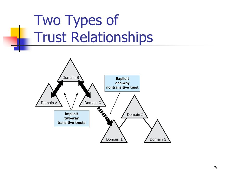 trust relationship between different domains in the internet