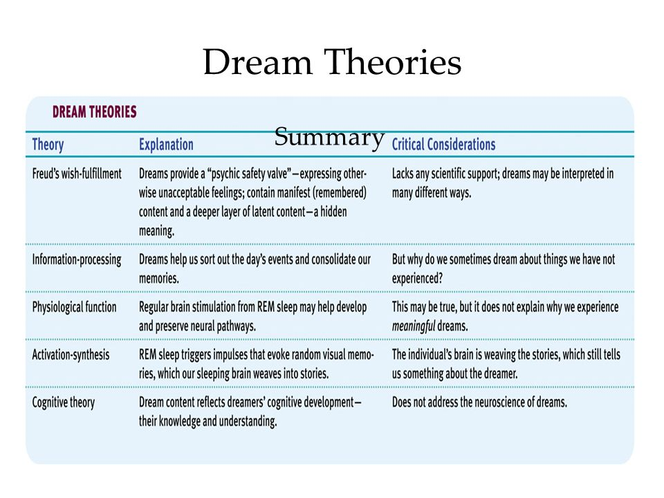 dream theorists on dreams and what The linkage between dreams and various dissociative phenomena has often  been noted on an intuitive or clinical basis dream theory during this century.