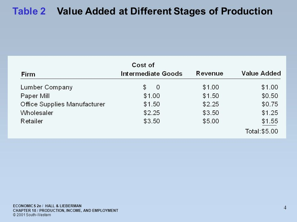the different stages in manufacturing strategy The pre- and post-production stages represent higher value-add than  various  nsw government departments and in the manufacturing industry, industry.